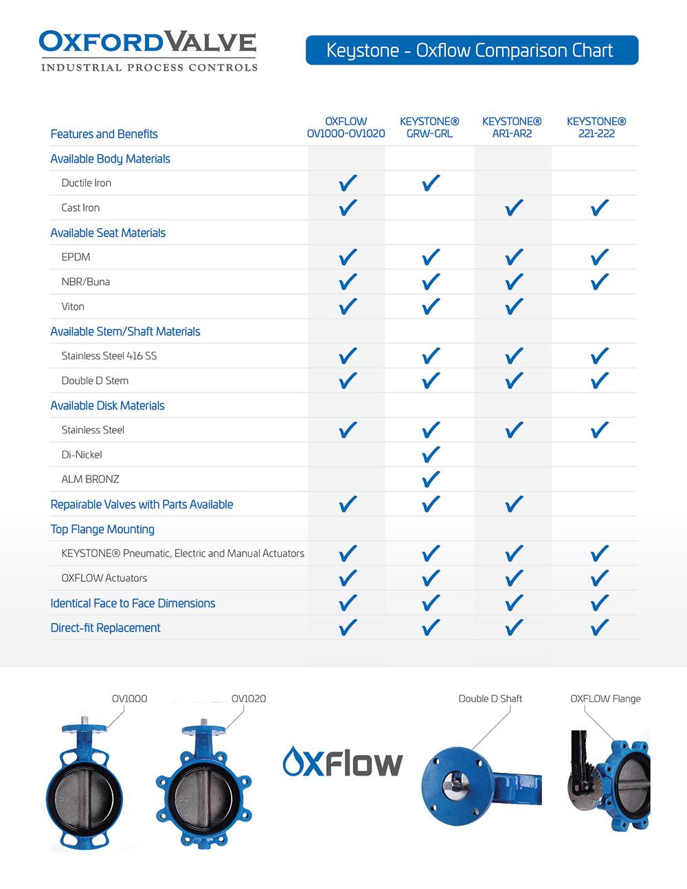Keystone - Oxflow Comparison Chart